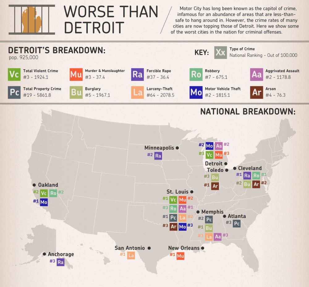 Detroit Crime Stats.